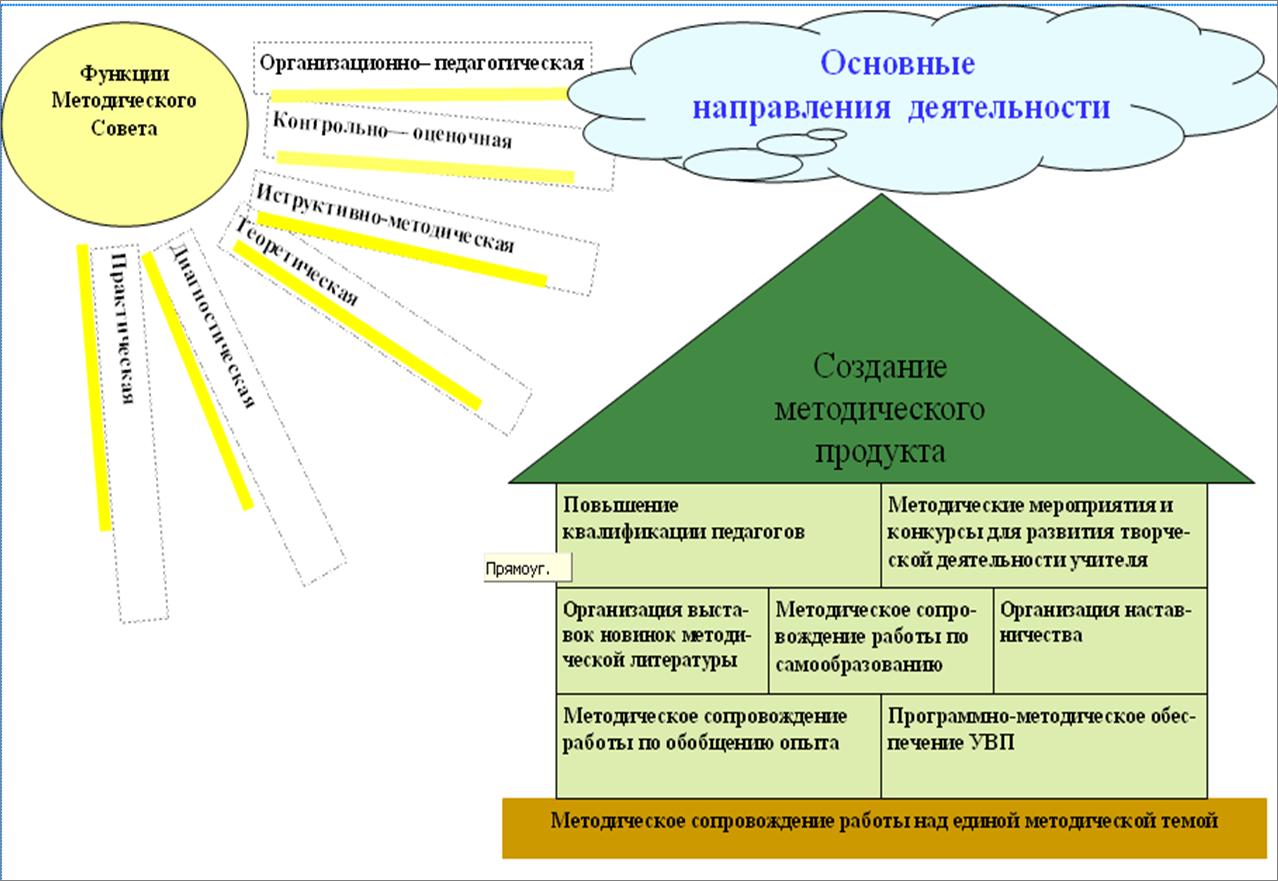 Схема деятельности самоанализа классного руководителя